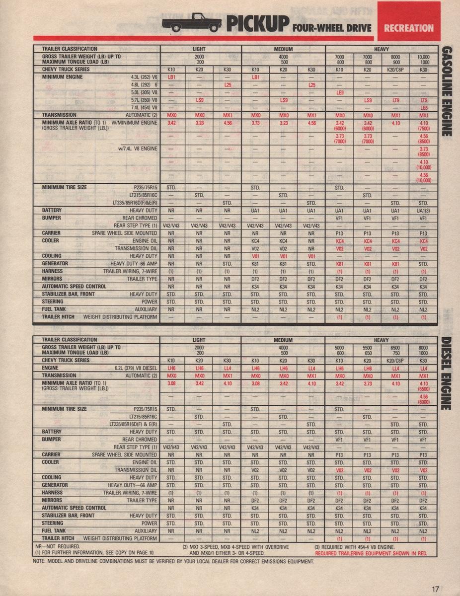 GM 1985 Recreation Vehicles Chevy Truck Sales Brochure